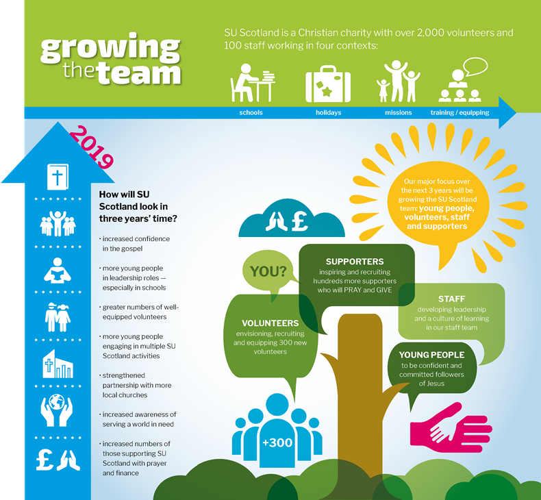Growing the team infographic